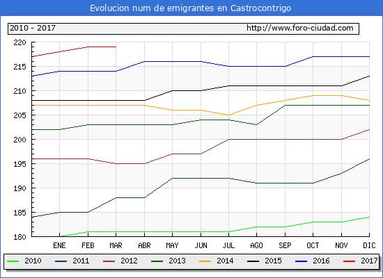 Castrocontrigo - (1/3/2017) Censo de residentes en el Extranjero (CERA).