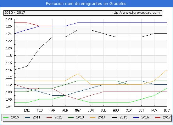 Gradefes - (1/3/2017) Censo de residentes en el Extranjero (CERA).