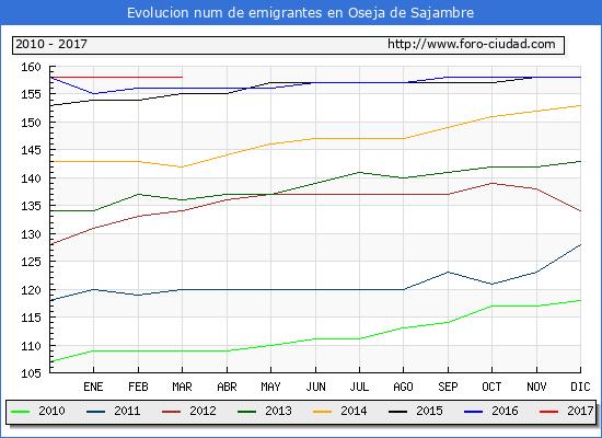 Oseja de Sajambre - (1/3/2017) Censo de residentes en el Extranjero (CERA).