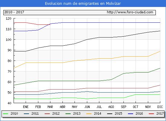 Molvízar - (1/3/2017) Censo de residentes en el Extranjero (CERA).