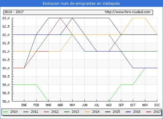 Valdepolo - (1/3/2017) Censo de residentes en el Extranjero (CERA).