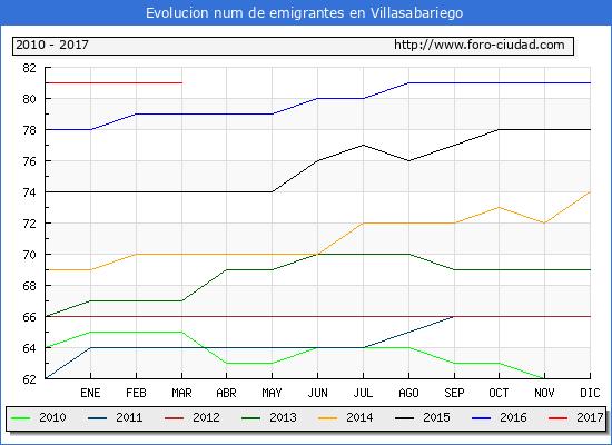 Villasabariego - (1/3/2017) Censo de residentes en el Extranjero (CERA).