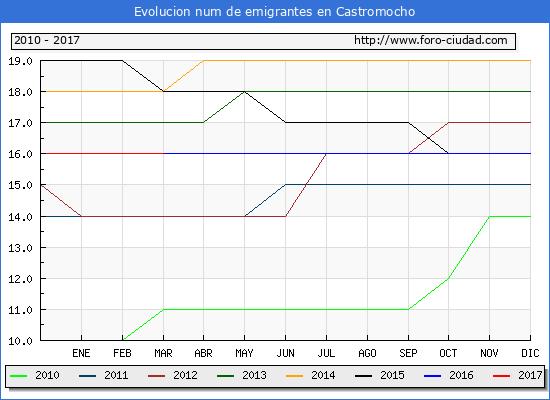 Castromocho - (1/3/2017) Censo de residentes en el Extranjero (CERA).