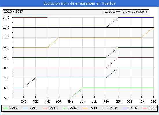 Husillos - (1/3/2017) Censo de residentes en el Extranjero (CERA).