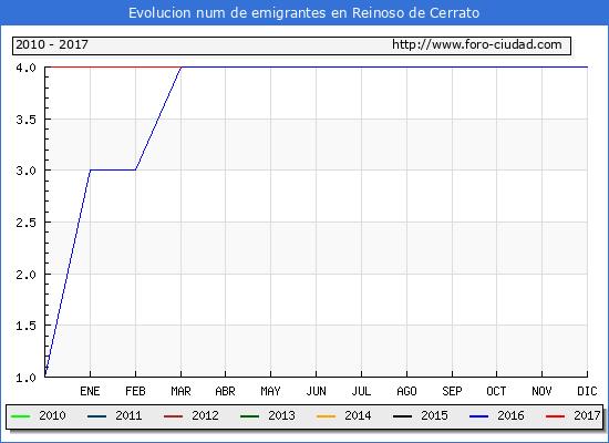 Reinoso de Cerrato - (1/3/2017) Censo de residentes en el Extranjero (CERA).