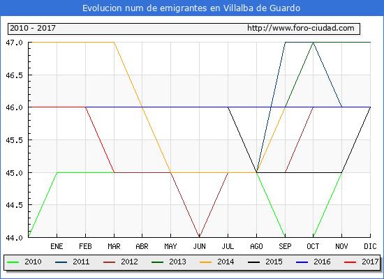 Villalba de Guardo - (1/3/2017) Censo de residentes en el Extranjero (CERA).
