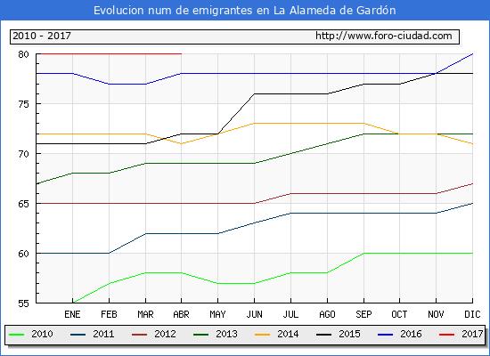 Evolucion de los emigrantes censados en el extranjero para el Municipio de La Alameda de Gardón hasta 1/ 4/2017.\