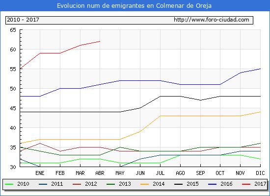 Evolucion de los emigrantes censados en el extranjero para el Municipio de Colmenar de Oreja hasta 1/ 4/2017.\