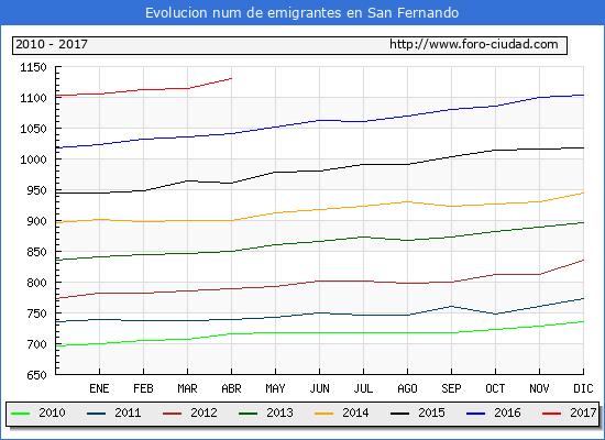 Evolucion de los emigrantes censados en el extranjero para el Municipio de San Fernando hasta 1/ 4/2017.\