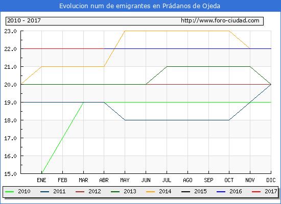 Evolucion de los emigrantes censados en el extranjero para el Municipio de Prádanos de Ojeda hasta 1/ 4/2017.\