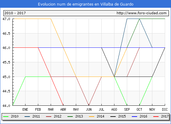 Evolucion de los emigrantes censados en el extranjero para el Municipio de Villalba de Guardo hasta 1/ 4/2017.\