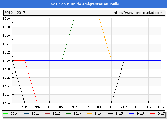 Evolucion de los emigrantes censados en el extranjero para el Municipio de Reíllo hasta 1/ 5/2017.\