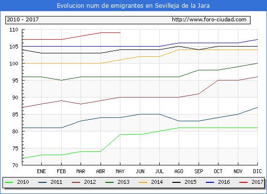 Evolucion de los emigrantes censados en el extranjero para el Municipio de Sevilleja de la Jara hasta 1/ 5/2017.\