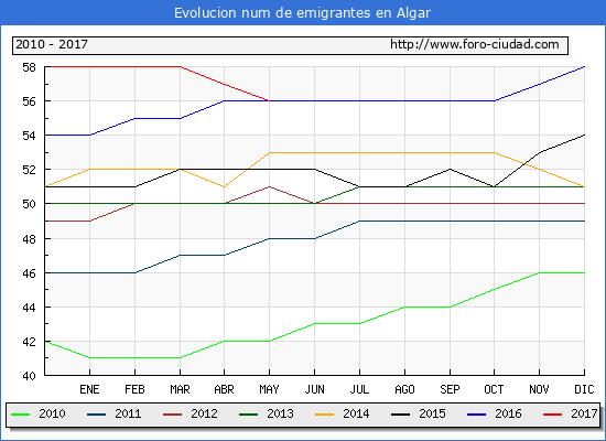 Evolucion de los emigrantes censados en el extranjero para el Municipio de Algar hasta 1/ 5/2017.\