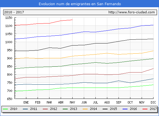 Evolucion de los emigrantes censados en el extranjero para el Municipio de San Fernando hasta 1/ 5/2017.\