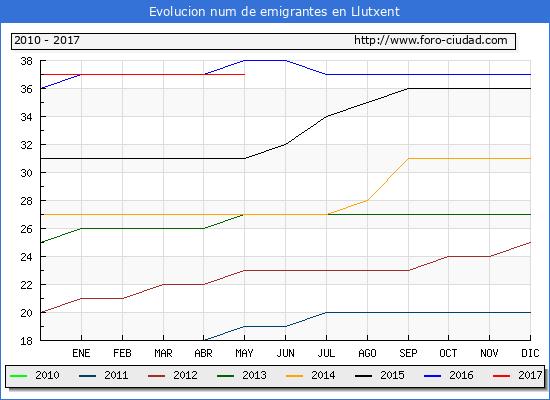 Evolucion de los emigrantes censados en el extranjero para el Municipio de Llutxent hasta 1/ 5/2017.\