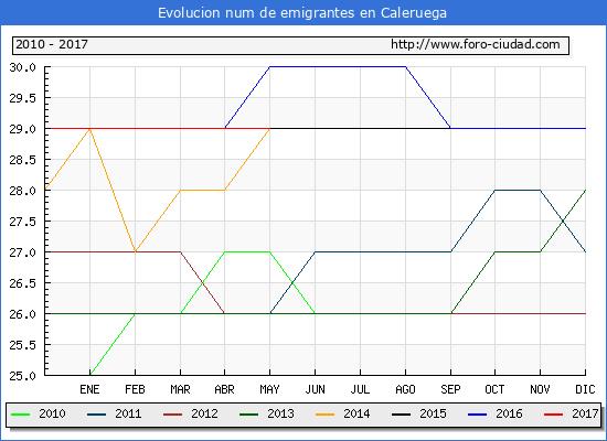 Evolucion de los emigrantes censados en el extranjero para el Municipio de Caleruega hasta 1/ 5/2017.\