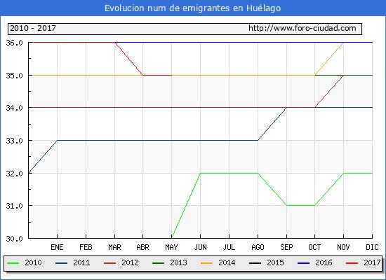 Evolucion de los emigrantes censados en el extranjero para el Municipio de Huélago hasta 1/ 5/2017.\