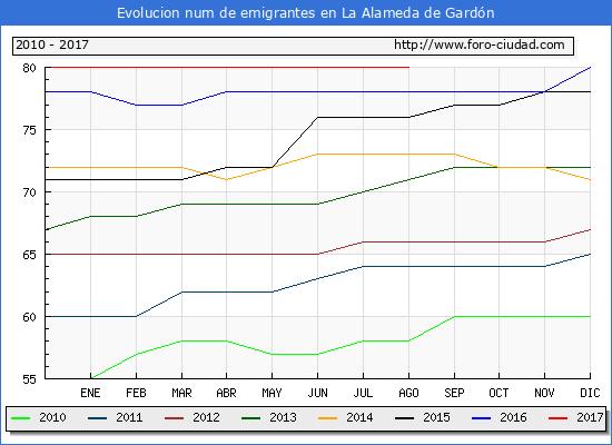 Evolucion de los emigrantes censados en el extranjero para el Municipio de La Alameda de Gardón hasta 1/ 8/2017.\