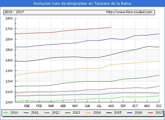 Evolucion de los emigrantes censados en el extranjero para el Municipio de Talavera de la Reina hasta 1/ 8/2017.\