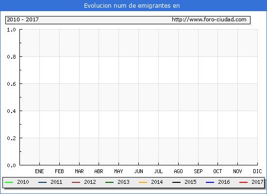 Evolucion de los emigrantes censados en el extranjero para el Municipio de Novallas hasta 1/ 8/2017.\