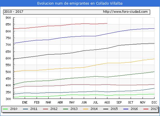 Evolucion de los emigrantes censados en el extranjero para el Municipio de Collado Villalba hasta 1/ 8/2017.\