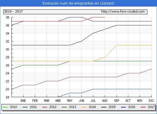 Evolucion de los emigrantes censados en el extranjero para el Municipio de Llutxent hasta 1/ 8/2017.\