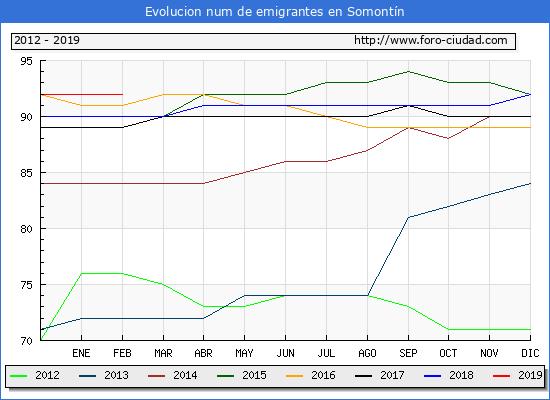 Habitantes Somontín 1900-2018