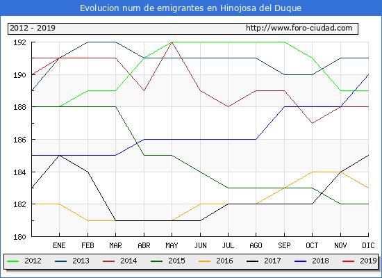 Evolucion de los emigrantes censados en el extranjero para el Municipio de Hinojosa del Duque