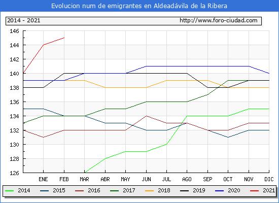 Evolución de los emigrantes censados en el extranjero para el Municipio de Aldeadávila de la Ribera
