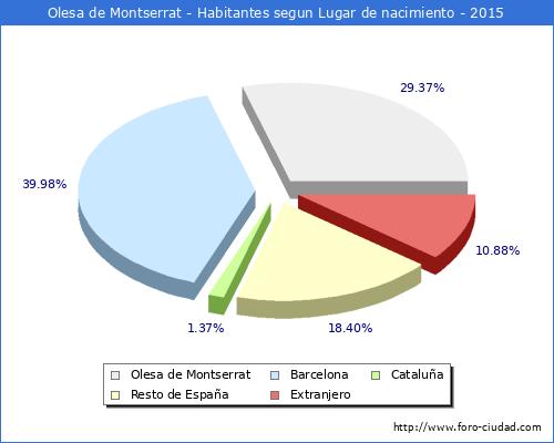 Olesa de montserrat piramide de poblacion padron 2013 - Tiempo olesa de montserrat ...