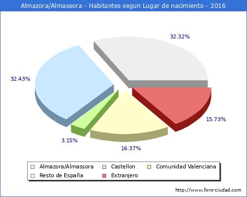 Almazora almassora habitantes desde 1900 hasta 2016 - El tiempo en almazora castellon ...