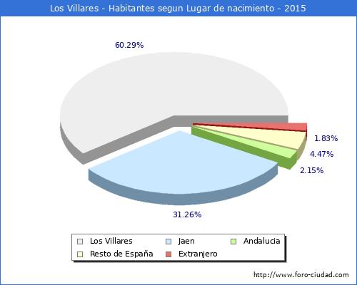 Los villares 1 8 2016 censo de residentes en el - Tiempo los villares jaen ...