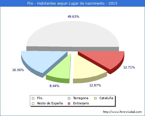 http://graficos.foro-ciudad.com/estructura-nacimiento/spain2/43/060/2015.png