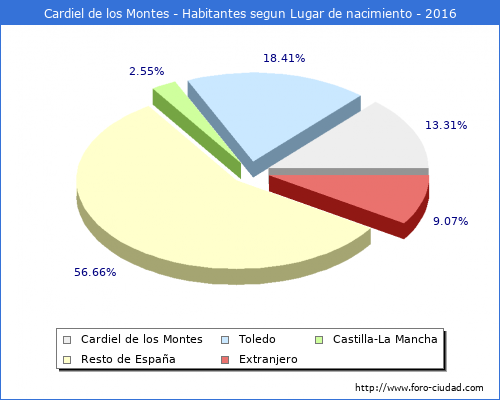 Cardiel De Los Montes Habitantes Desde 1900 Hasta 2016