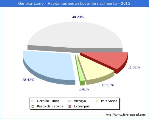 Gernika lumo 1 4 2016 censo de residentes en el - El tiempo gernika lumo ...