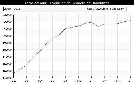 Habitantes Torre Del Mar 2000 2018