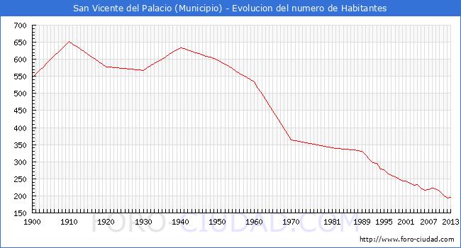San vicente del palacio evolucion de la poblacion desde 1900 hasta 2014 - San vicente del palacio ...