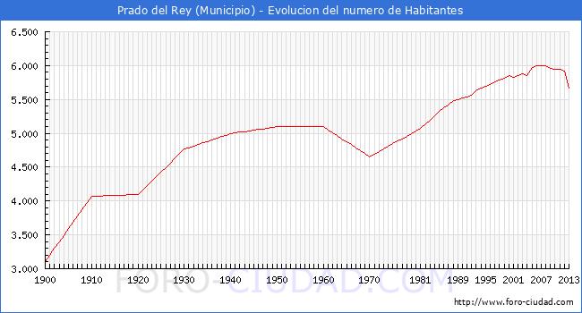 Prado del rey evolucion de la poblacion desde 1900 hasta - Tiempo en prado del rey cadiz ...