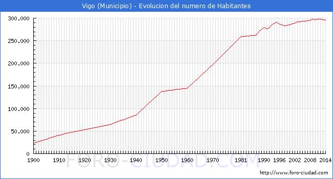 Vigo evolucion de la poblacion desde 1900 hasta 2014 - Paginas amarillas vigo ...