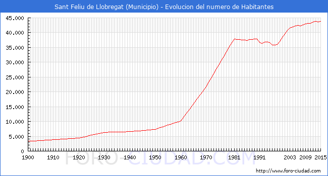 Sant feliu de llobregat evolucion de la poblacion desde 1900 hasta 2015 - Temperatura sant feliu de llobregat ...
