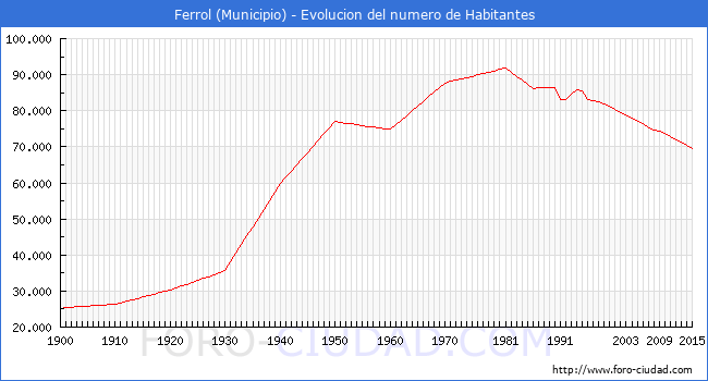 Ferrol evolucion de la poblacion desde 1900 hasta 2015 - Paginas amarillas ferrol ...