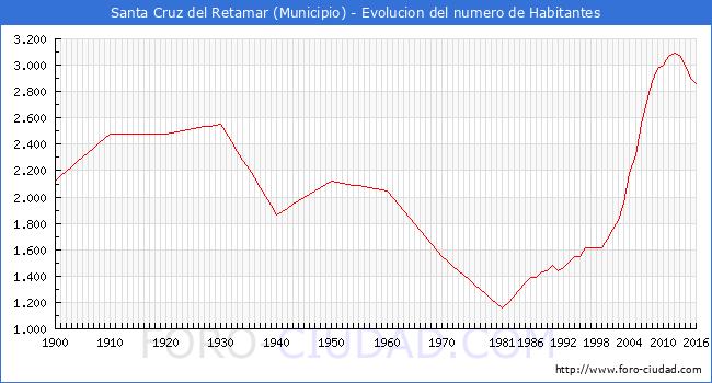 Santa cruz del retamar habitantes desde 1900 hasta 2016 for Muebles santa cruz de retamar