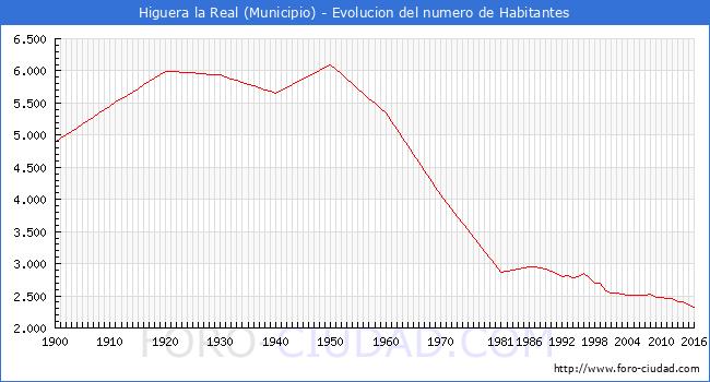 Higuera la real habitantes desde 1900 hasta 2016 - Muebles higuera la real ...