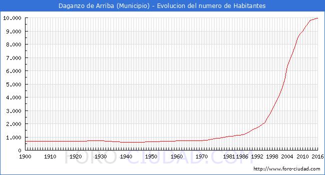 Daganzo de arriba habitantes desde 1900 hasta 2016 - Daganzo de arriba ...