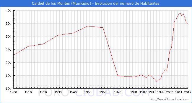 Habitantes Cardiel De Los Montes 1900 2017