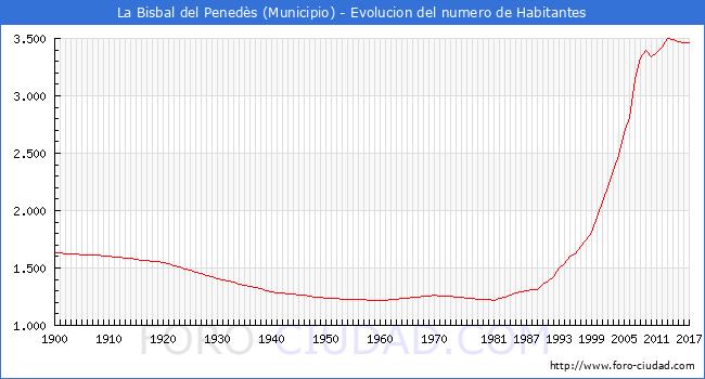 ... Bisbal Del Penedès A Lo Largo De Los Años. ^ Tabla ...