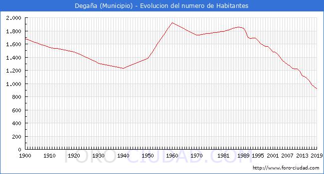 Evolución de la población desde 1900 hasta 2019