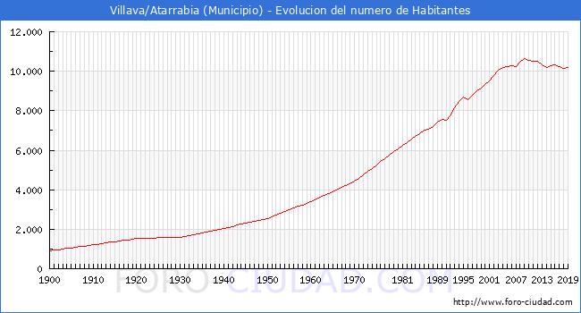 Evolucion de la poblacion desde 1900 hasta 2019