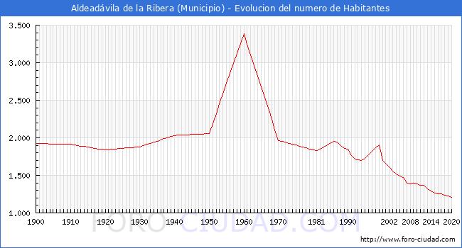 Evolución de la población desde 1900 hasta 2020